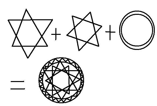 我想各位很多人都会画法阵,但我是为了不会画的人发的... 大部分法阵用于装饰,主要以大卫星(六芒星)法阵为主,也有五角星法阵和中国的太极六道。 1:六芒星法阵 第一步,先画一个三角形。 第二步,再画一个三角形与上一个三角形相交。 第三步,在六芒星的外围画上两个圈。 第四步,将画好的圈内画上符咒。 第五步,在按照画六芒星的方法,然后在大六芒星内画一个小六芒星。 最后,再在小六芒星内画一个眼睛,完成。